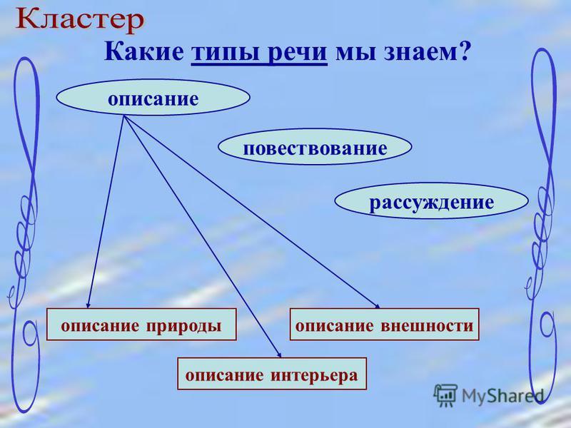 Какие типы речи мы знаем? описание повествование рассуждение описание природы описание внешности описание интерьера