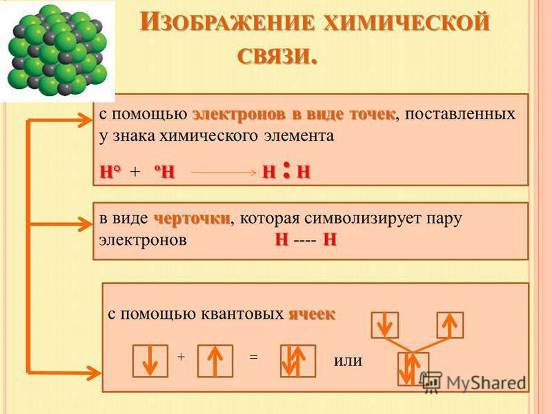 И ЗОБРАЖЕНИЕ ХИМИЧЕСКОЙ СВЯЗИ. И ЗОБРАЖЕНИЕ ХИМИЧЕСКОЙ СВЯЗИ. электронов в виде точек с помощью электронов в виде точек, поставленных у знака химического элемента Н°ºНН : Н Н° + ºН Н : Н черточки НН в виде черточки, которая символизирует пару электро