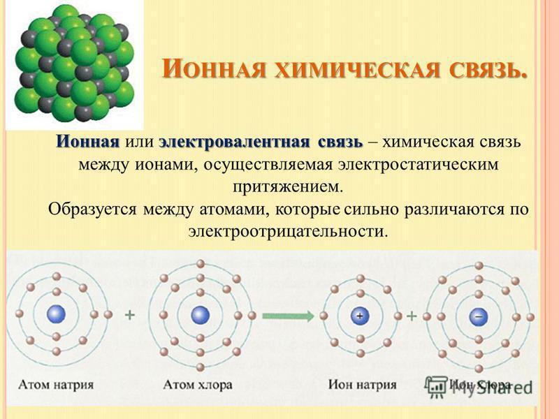 И ОННАЯ ХИМИЧЕСКАЯ СВЯЗЬ. И ОННАЯ ХИМИЧЕСКАЯ СВЯЗЬ. Ионнаяэлектровалентная связь Ионная или электровалентная связь – химическая связь между ионами, осуществляемая электростатическим притяжением. Образуется между атомами, которые сильно различаются по