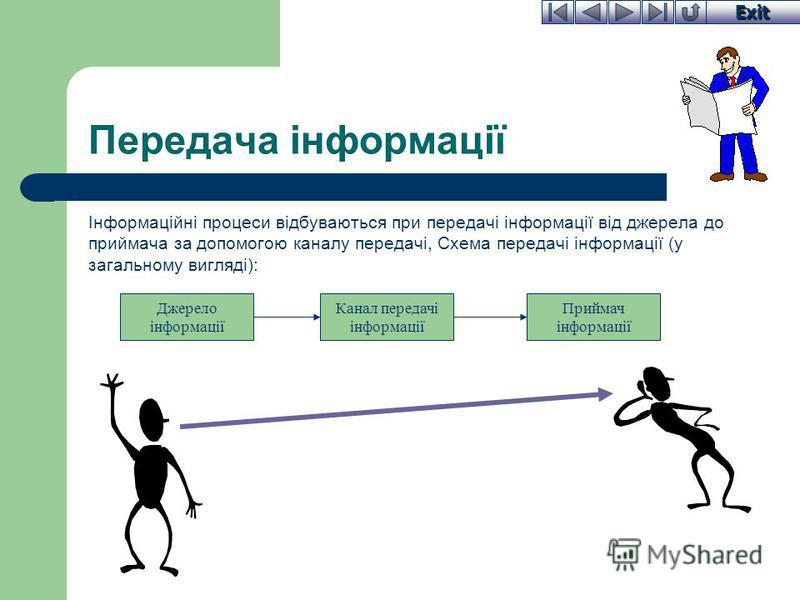 Exit Передача інформації Інформаційні процеси відбуваються при передачі інформації від джерела до приймача за допомогою каналу передачі, Схема передачі інформації (у загальному вигляді): Джерело інформації Канал передачі інформації Приймач інформації