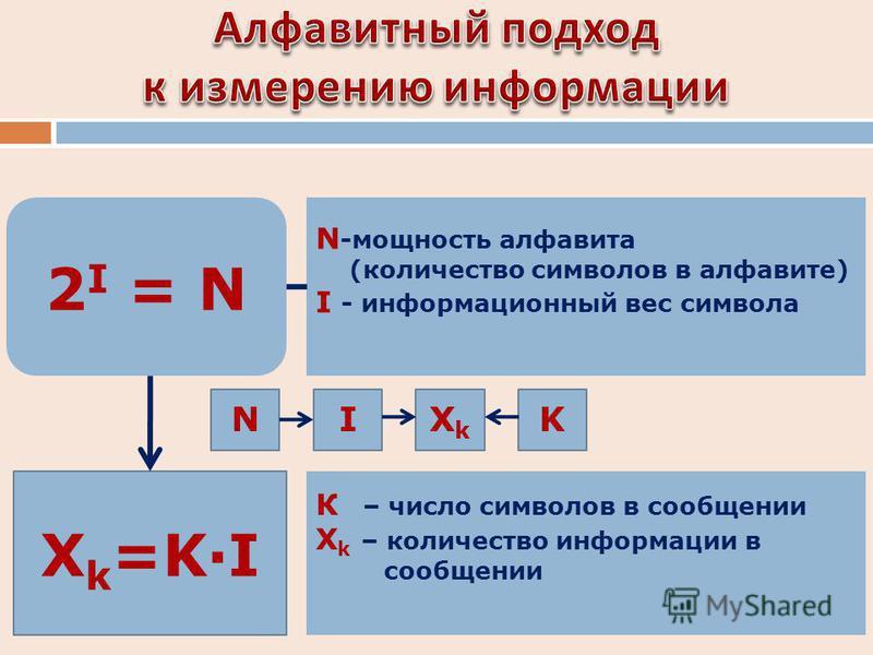 2 I = N N -мощность алфавита (количество символов в алфавите) I - информационный вес символа X k =K·I К – число символов в сообщении X k – количество информации в сообщении NIXkXk K