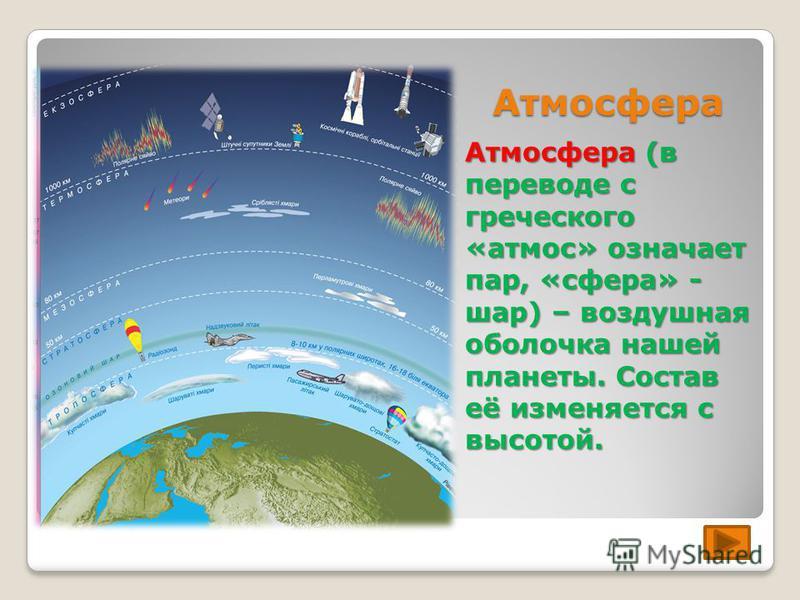 Атмосфера Атмосфера (в переводе с греческого «атмос» означает пар, «сфера» - шар) – воздушная оболочка нашей планеты. Состав её изменяется с высотой.