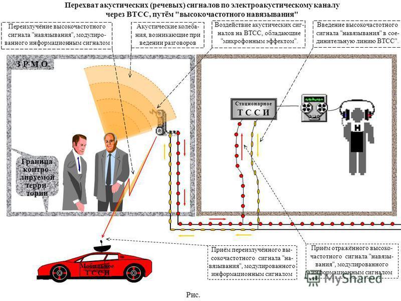 Рис. З Р М О Граница контролируемой терри- тории Стационарное Т С С И Перехват акустических (речевых) сигналов по электроакустическому каналу через ВТСС, путём
