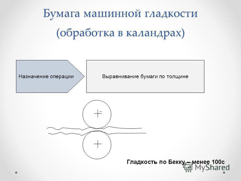 Бумага машинной гладкости (обработка в каландрах) Назначение операции Выравнивание бумаги по толщине Гладкость по Бекку – менее 100 с