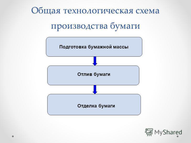 Общая технологическая схема производства бумаги Подготовка бумажной массы Отлив бумаги Отделка бумаги