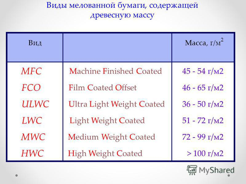Виды мелованной бумаги, содержащей древесную массу MFC FCO ULWC LWC MWC HWC Machine Finished Coated Film Coated Offset Ultra Light Weight Coated Light Weight Coated Medium Weight Coated High Weight Coated 45 - 54 г/м 2 46 - 65 г/м 2 36 - 50 г/м 2 51