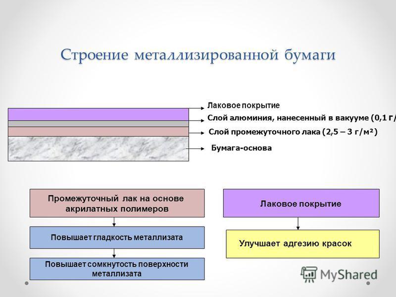Строение металлизированной бумаги Бумага-основа Слой промежуточного лака (2,5 – 3 г/м ²) Слой алюминия, нанесенный в вакууме (0,1 г/м²) Лаковое покрытие Промежуточный лак на основе акрилатных полимеров Повышает гладкость металлизата Повышает сомкнуто