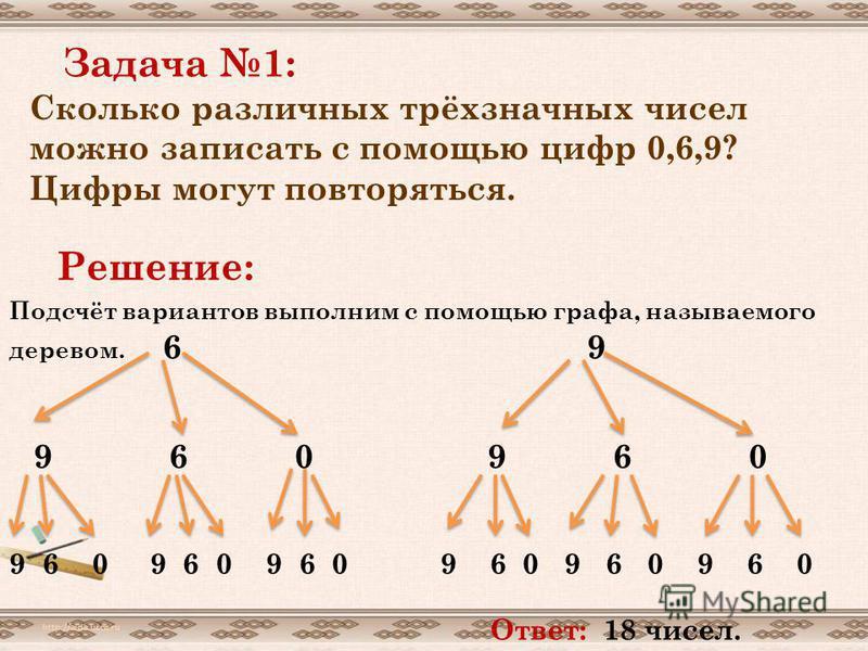 Задача 1: Сколько различных трёхзначных чисел можно записать с помощью цифр 0,6,9? Цифры могут повторяться. Решение: Подсчёт вариантов выполним с помощью графа, называемого деревом. 6 9 9 6 0 9 6 0 9 6 0 9 6 0 9 6 0 Ответ: 18 чисел.