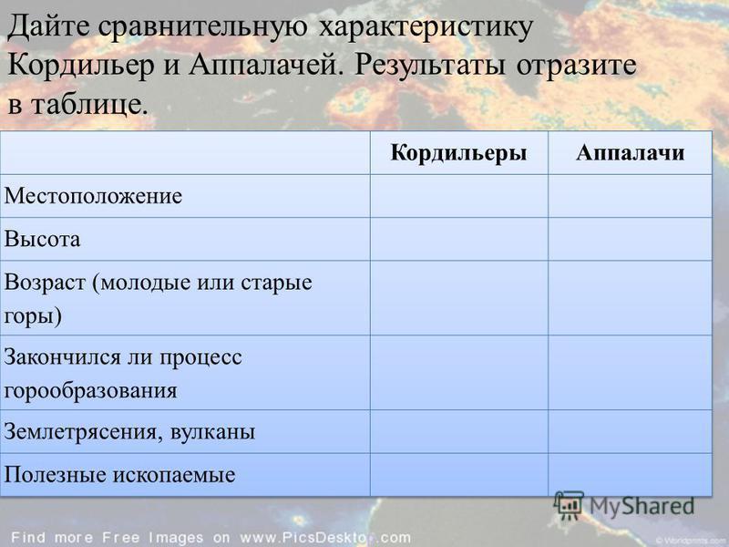 Дайте сравнительную характеристику Кордильер и Аппалачей. Результаты отразите в таблице.