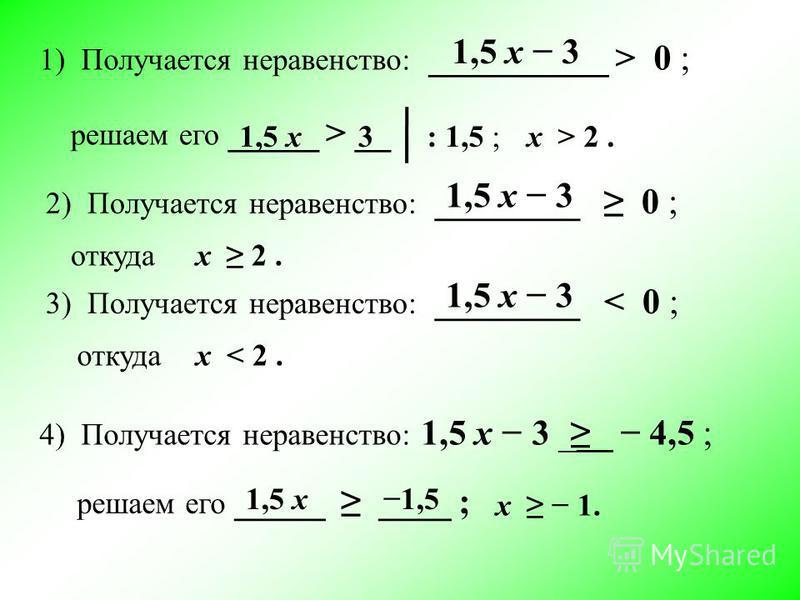1) Получается неравенство: __________ > 0 ; 1,5 х 3 решаем его _____ > __ 1,5 х 3: 1,5 ;х > 2. 2) Получается неравенство: ________ 0 ; 1,5 х 3 х 2. откуда 3) Получается неравенство: ________ < 0 ; 1,5 х 3 откудах < 2. 4) Получается неравенство: 1,5 х