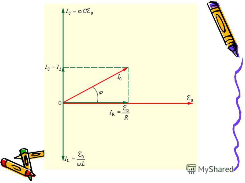 Продолжение таблицы Активное ИндуктивноеЕмкостное 5 Формула сопротивлений R=ρl/s XL =ωLXL =ωL X c =1/ωc 6 График зависимости сопротивлений от частоты 7Закон Ома для мгновенных значений i=u/Ri=u/x L i=u/x c 8Амплитудное значение силы тока и напряжения