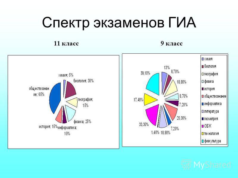 Спектр экзаменов ГИА 9 класс 11 класс
