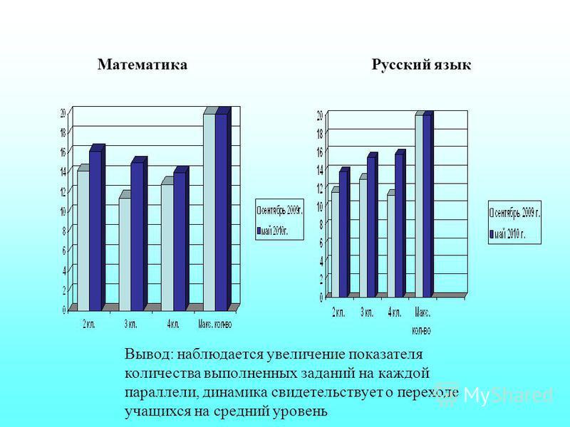 Русский язык Математика Вывод: наблюдается увеличение показателя количества выполненных заданий на каждой параллели, динамика свидетельствует о переходе учащихся на средний уровень