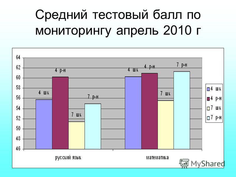 Средний тестовый балл по мониторингу апрель 2010 г