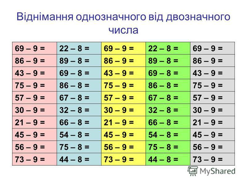 Віднімання однозначного від двозначного числа 69 – 9 =22 – 8 =69 – 9 =22 – 8 =69 – 9 = 86 – 9 =89 – 8 =86 – 9 =89 – 8 =86 – 9 = 43 – 9 =69 – 8 =43 – 9 =69 – 8 =43 – 9 = 75 – 9 =86 – 8 =75 – 9 =86 – 8 =75 – 9 = 57 – 9 =67 – 8 =57 – 9 =67 – 8 =57 – 9 =