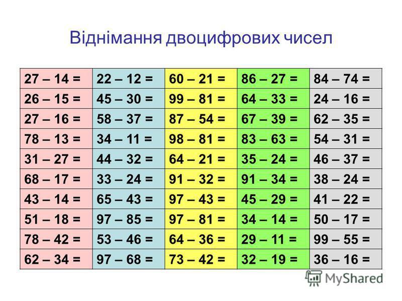 Віднімання двоцифрових чисел 27 – 14 =22 – 12 =60 – 21 =86 – 27 =84 – 74 = 26 – 15 =45 – 30 =99 – 81 =64 – 33 =24 – 16 = 27 – 16 =58 – 37 =87 – 54 =67 – 39 =62 – 35 = 78 – 13 =34 – 11 =98 – 81 =83 – 63 =54 – 31 = 31 – 27 =44 – 32 =64 – 21 =35 – 24 =4