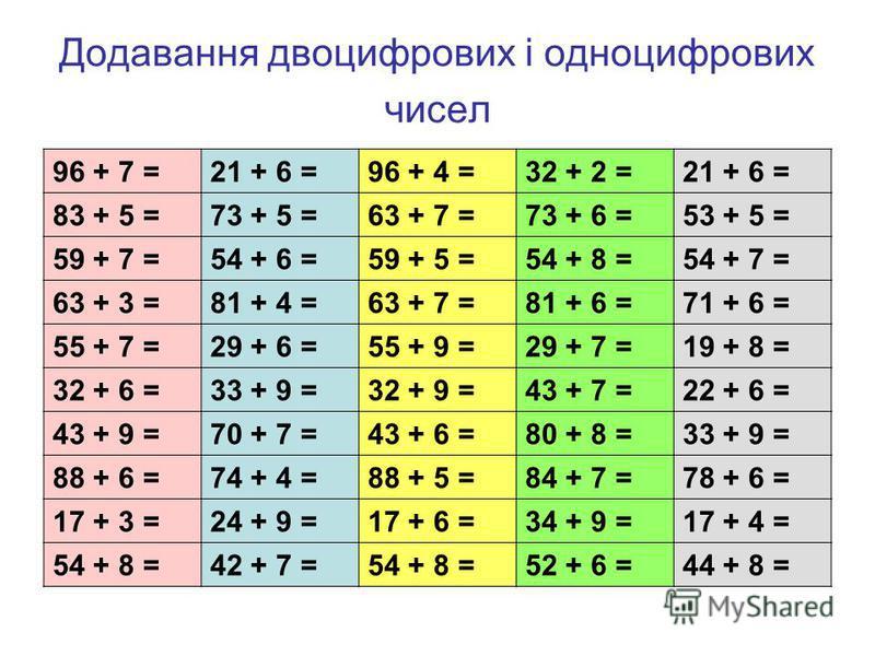 Додавання двоцифрових і одноцифрових чисел 96 + 7 =21 + 6 =96 + 4 =32 + 2 =21 + 6 = 83 + 5 =73 + 5 =63 + 7 =73 + 6 =53 + 5 = 59 + 7 =54 + 6 =59 + 5 =54 + 8 =54 + 7 = 63 + 3 =81 + 4 =63 + 7 =81 + 6 =71 + 6 = 55 + 7 =29 + 6 =55 + 9 =29 + 7 =19 + 8 = 32