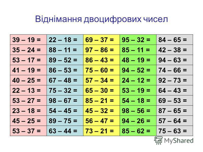 Віднімання двоцифрових чисел 39 – 19 =22 – 18 =69 – 37 =95 – 32 =84 – 65 = 35 – 24 =88 – 11 =97 – 86 =85 – 11 =42 – 38 = 53 – 17 =89 – 52 =86 – 43 =48 – 19 =94 – 63 = 41 – 19 =86 – 53 =75 – 60 =94 – 52 =74 – 66 = 40 – 25 =67 – 48 =57 – 34 =24 – 12 =9