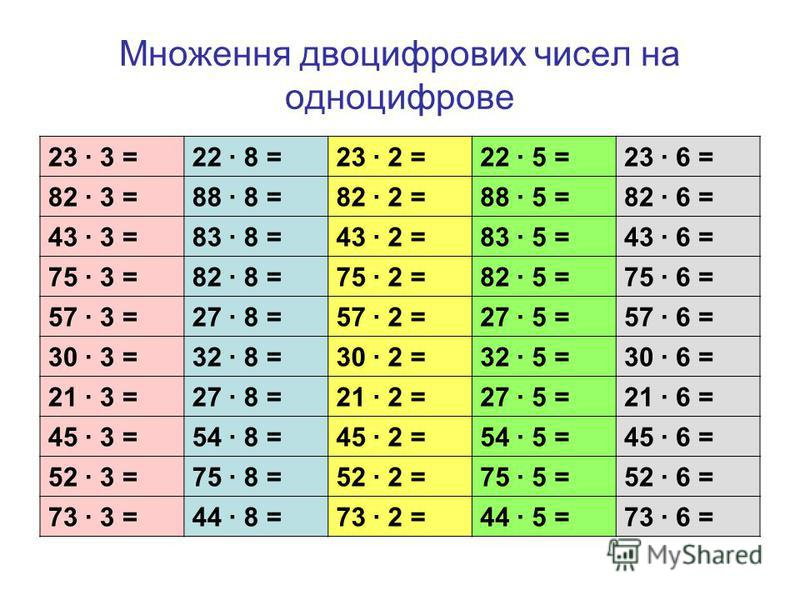 Множення двоцифрових чисел на одноцифрове 23 3 =22 8 =23 2 =22 5 =23 6 = 82 3 =88 8 =82 2 =88 5 =82 6 = 43 3 =83 8 =43 2 =83 5 =43 6 = 75 3 =82 8 =75 2 =82 5 =75 6 = 57 3 =27 8 =57 2 =27 5 =57 6 = 30 3 =32 8 =30 2 =32 5 =30 6 = 21 3 =27 8 =21 2 =27 5