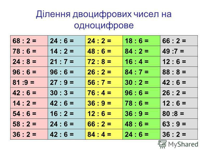 Ділення двоцифрових чисел на одноцифрове 68 : 2 =24 : 6 =24 : 2 =18 : 6 =66 : 2 = 78 : 6 =14 : 2 =48 : 6 =84 : 2 =49 :7 = 24 : 8 =21 : 7 =72 : 8 =16 : 4 =12 : 6 = 96 : 6 = 26 : 2 =84 : 7 =88 : 8 = 81 :9 =27 : 9 =56 : 7 =30 : 2 =42 : 6 = 30 : 3 =76 :