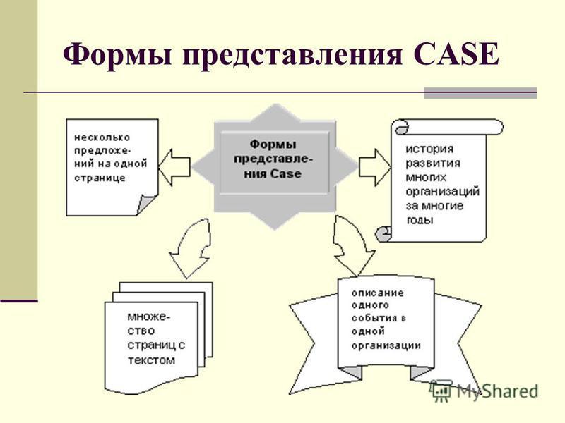 Формы представления CASE
