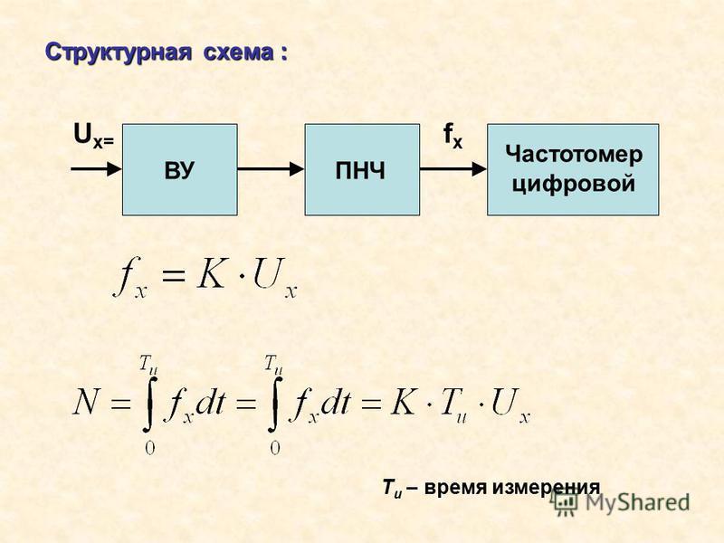 U x= ВУПНЧ fxfx Частотомер цифровой Структурная схема : T и – время измерения