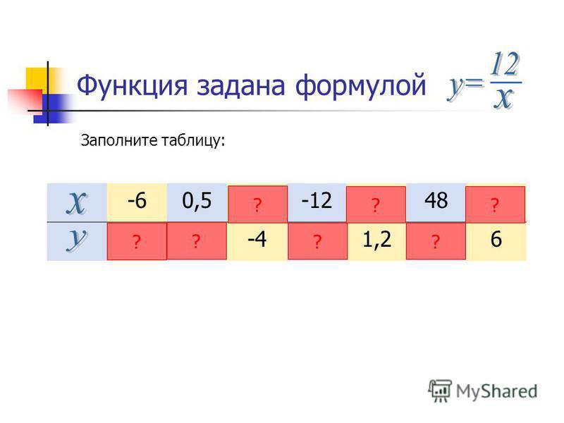 Функция задана формулой Заполните таблицу: -60,5-3-1210482 -224-41,20,256 ? ? ? ? ? ? ?