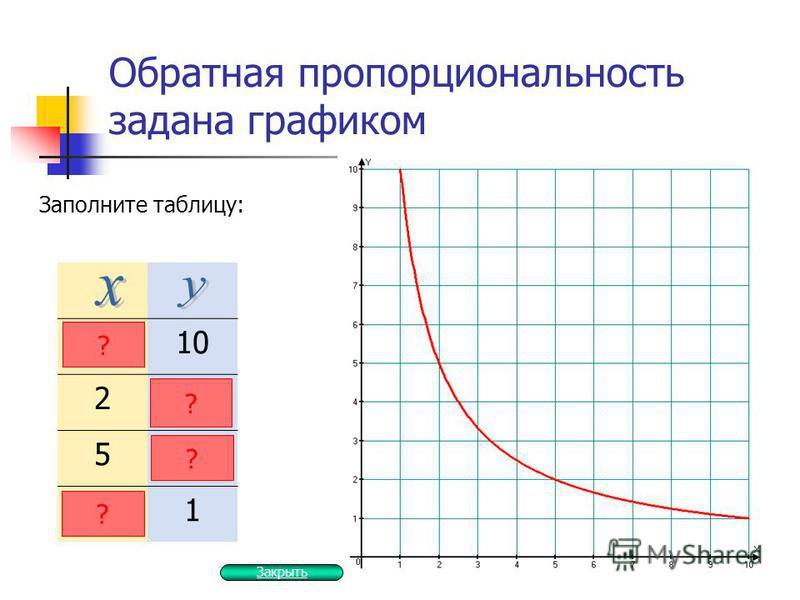 Обратная пропорциональность задана графиком Заполните таблицу: 110 25 52 1 ? ? ? ? Закрыть