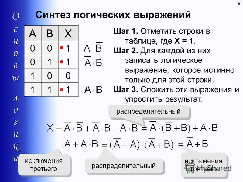 Синтез логических выражений 6 ABX 001 011 100 111 Шаг 1. Отметить строки в таблице, где X = 1. Шаг 2. Для каждой из них записать логическое выражение, которое истинно только для этой строки. Шаг 3. Сложить эти выражения и упростить результат. распред