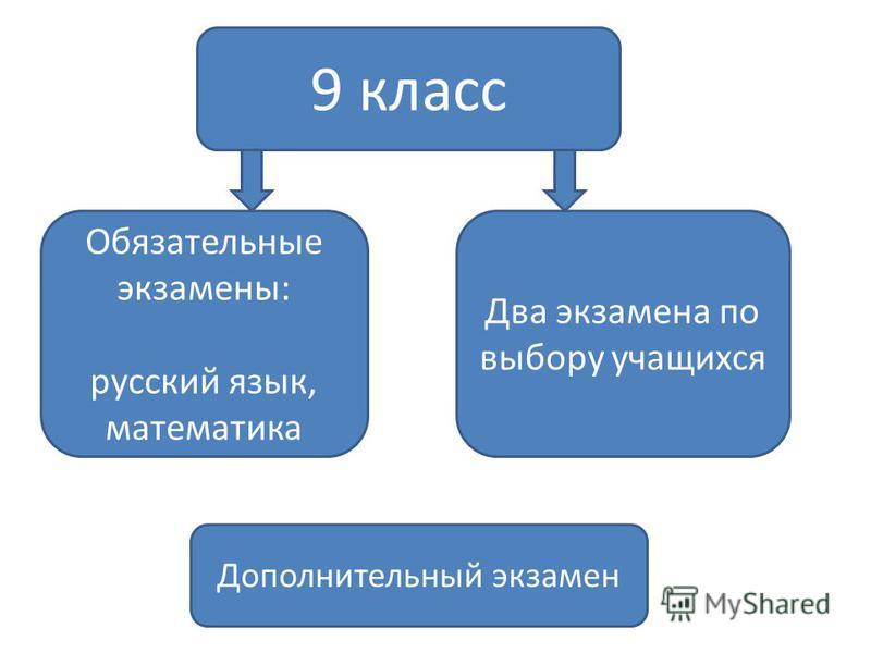 9 класс Обязательные экзамены: русский язык, математика Два экзамена по выбору учащихся Дополнительный экзамен