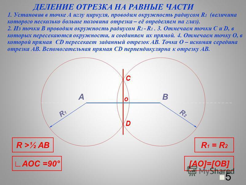 ДЕЛЕНИЕ ОТРЕЗКА НА РАВНЫЕ ЧАСТИ 1. Установив в точке А иглу циркуля, проводим окружность радиусом R 1 (величина которого несколько больше половина отрезка – её определяем на глаз). 2. Из точки В проводим окружность радиусом R 2 = R 1. 3. Отмечаем точ