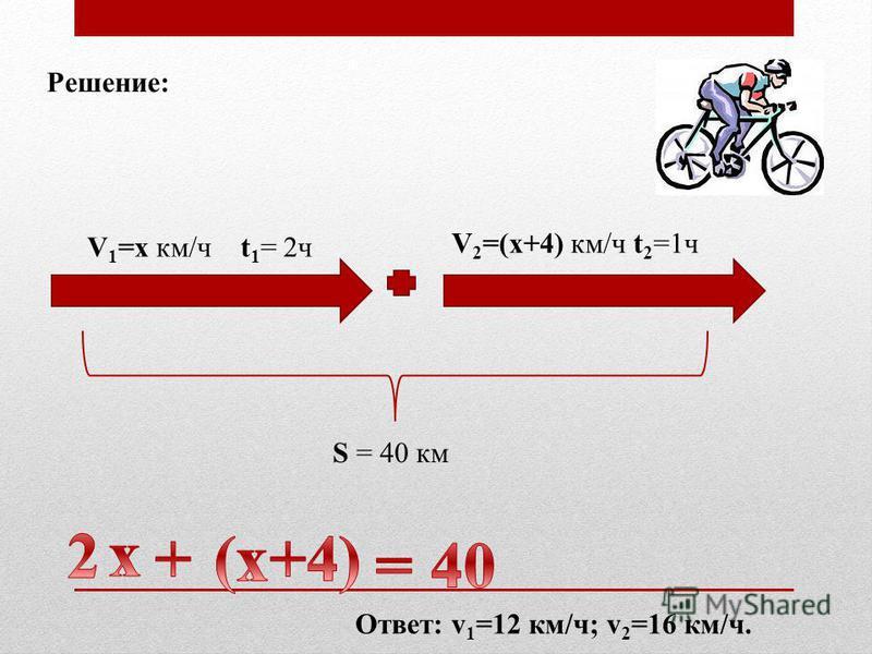Решение: V 1 =х км/ч t 1 = 2 ч V 2 =(x+4) км/ч t 2 =1 ч S = 40 км Ответ: v 1 =12 км/ч; v 2 =16 км/ч.