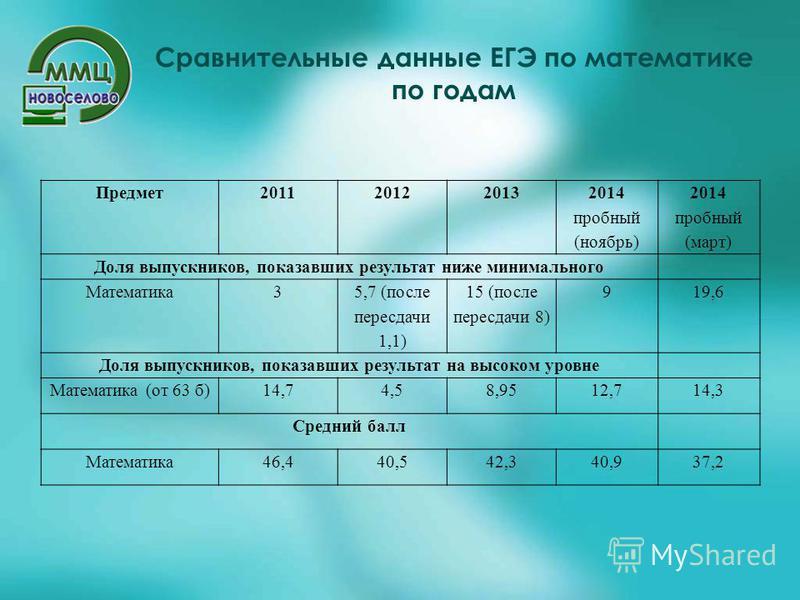 Сравнительные данные ЕГЭ по математике по годам Предмет 201120122013 2014 пробный (ноябрь) 2014 пробный (март) Доля выпускников, показавших результат ниже минимального Математика 3 5,7 (после пересдачи 1,1) 15 (после пересдачи 8) 919,6 Доля выпускник