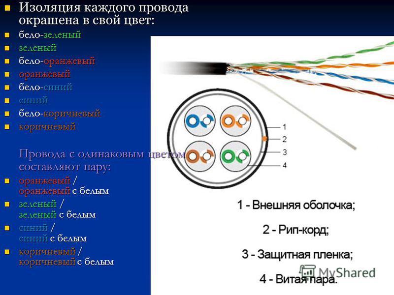 Изоляция каждого провода окрашена в свой цвет: Изоляция каждого провода окрашена в свой цвет: бело-зеленый бело-зеленый зеленый зеленый бело-оранжевый бело-оранжевый оранжевый оранжевый бело-синий бело-синий синий синий бело-коричневый бело-коричневы