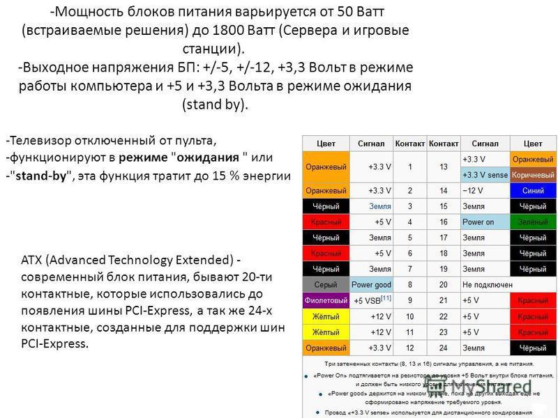 -Мощность блоков питания варьируется от 50 Ватт (встраиваемые решения) до 1800 Ватт (Сервера и игровые станции). -Выходное напряжения БП: +/-5, +/-12, +3,3 Вольт в режиме работы компьютера и +5 и +3,3 Вольта в режиме ожидания (stand by). -Телевизор о