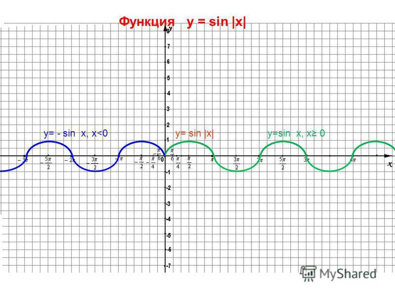 Функция y = sin x y=sin x, sin 0 y= - sin x, sin <0 y= |sin x|