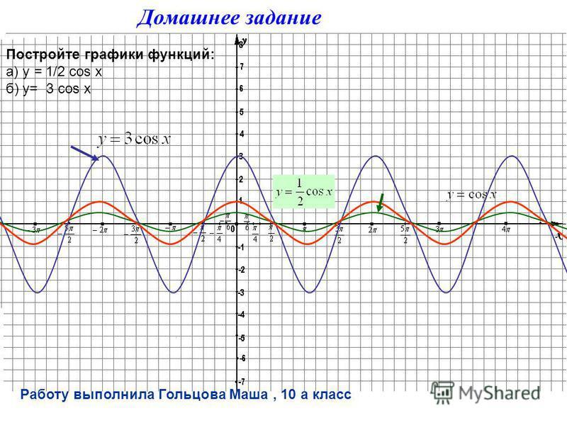Домашнее задание Постройте графики функций: а) б) Серёгин Вова, 10 А класс