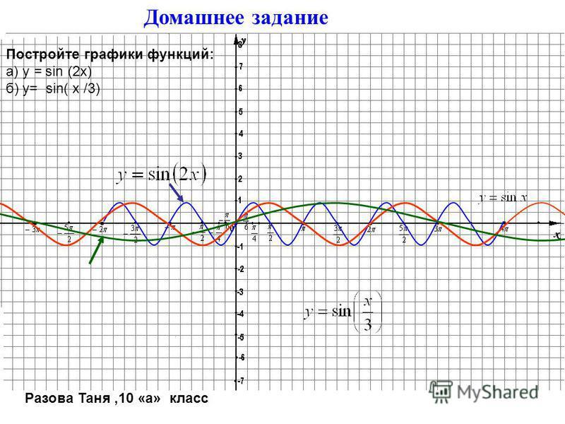 Домашнее задание Постройте графики функций: а) y = 1/2 cos х б) y= 3 cos х Работу выполнила Гольцова Маша, 10 а класс