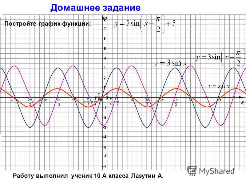 Домашнее задание Постройте графики функций: а) y = sin (2 х) б) y= sin( х /3) Разова Таня,10 «а» класс
