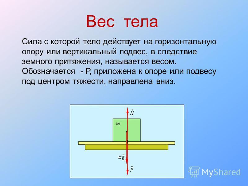 Вес тела Сила с которой тело действует на горизонтальную опору или вертикальный подвес, в следствие земного притяжения, называется весом. Обозначается - Р, приложена к опоре или подвесу под центром тяжести, направлена вниз.