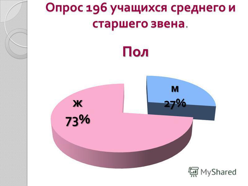 Опрос 196 учащихся среднего и старшего звена.