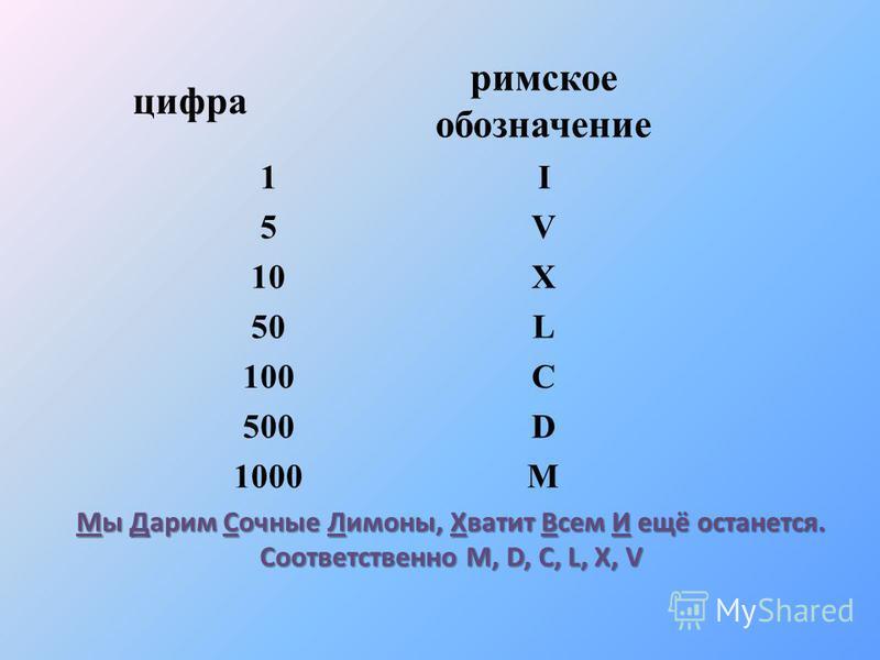 цифра римское обозначение 1I 5V 10X 50L 100C 500D 1000M Мы Дарим Сочные Лимоны, Хватит Всем И ещё останется. Соответственно M, D, C, L, X, V