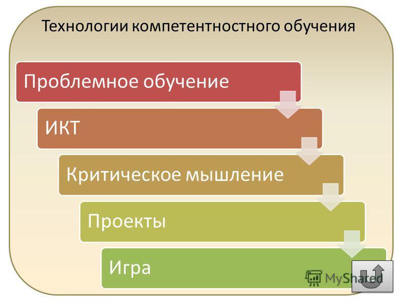 Технологии компетентностного обучения Проблемное обучение ИКТКритическое мышление ПроектыИгра