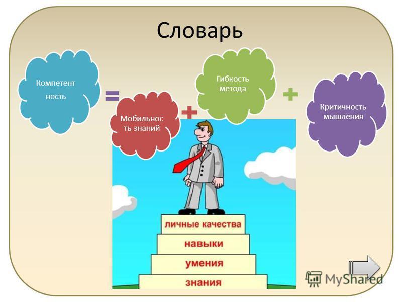 Мобильнос ть знаний Гибкость метода Критичность мышления Компетент ность Словарь