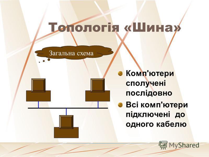 Кільцева топологія Кожен комп'ютер сполучений один з одним. Сигнал, що несе інформацію йде по колу. Загальна схема