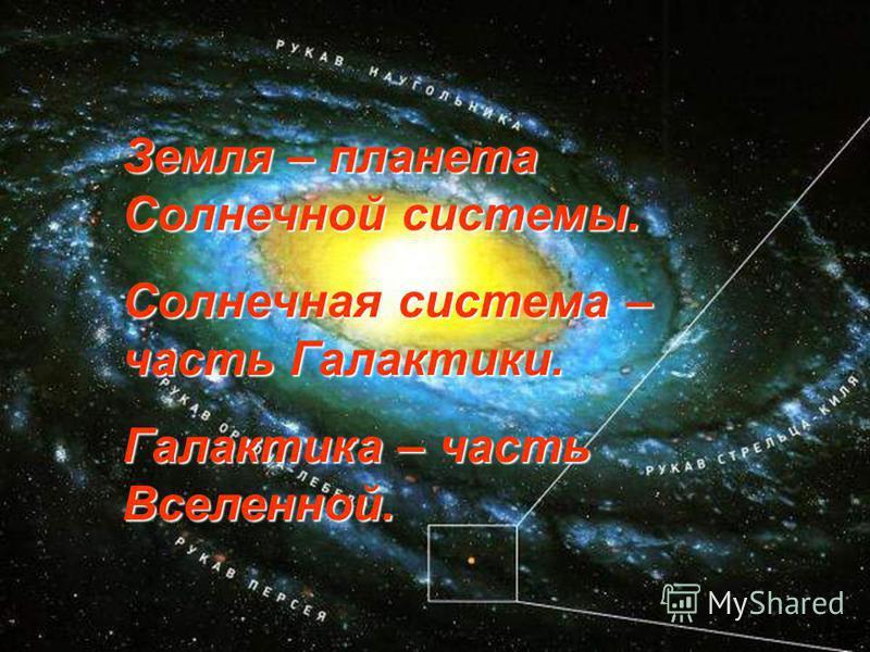 Земля – планета Солнечной системы. Солнечная система – часть Галактики. Галактика – часть Вселенной.
