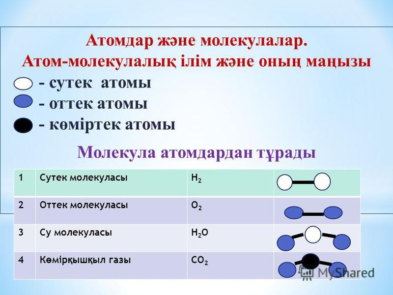 Атомдар және молекулалар. Атом-молекулалық ілім және оның маңызы - сутек атомы - оттек атомы - көміртек атомы Молекула атомдардан тұрады 1Сутек молекуласыН2Н2 2Оттек молекуласыО2О2 3Су молекуласыН2ОН2О 4К ө мір қ ыш қ ыл газыСО 2