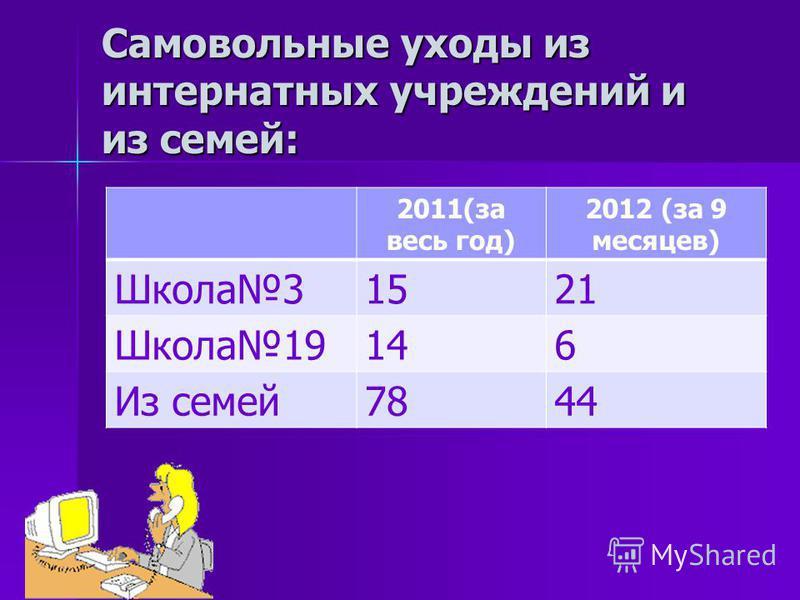 Самовольные уходы из интернатных учреждений и из семей: 2011(за весь год) 2012 (за 9 месяцев) Школа 31521 Школа 19146 Из семей 7844