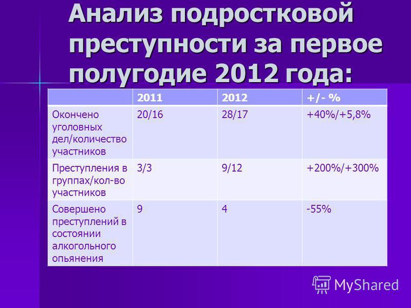 Анализ подростковой преступности за первое полугодие 2012 года: 20112012+/- % Окончено уголовных дел/количество участников 20/1628/17+40%/+5,8% Преступления в группах/кол-во участников 3/39/12+200%/+300% Совершено преступлений в состоянии алкогольног