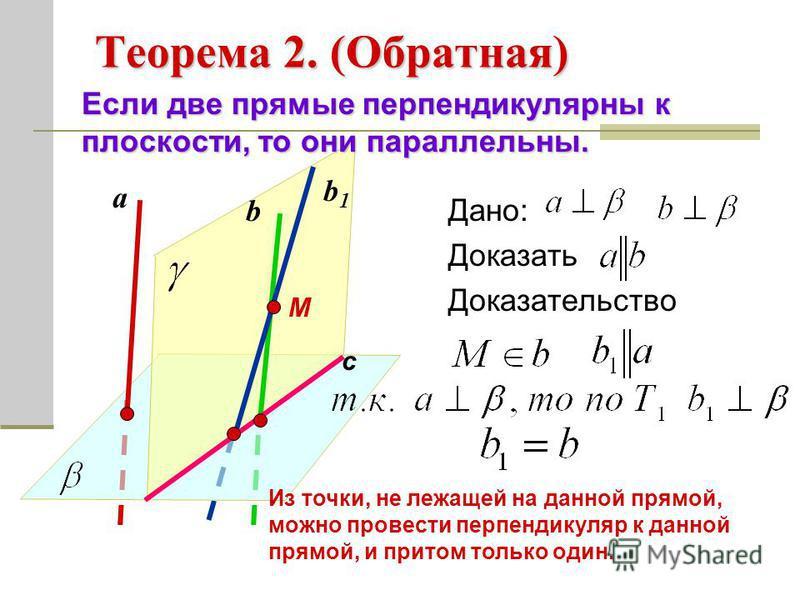 Теорема 2. (Обратная) Дано: Доказать Доказательство Если две прямые перпендикулярны к плоскости, то они параллельны. а b М b1b1 с Из точки, не лежащей на данной прямой, можно провести перпендикуляр к данной прямой, и притом только один.